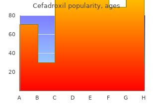 buy cefadroxil 250 mg on line