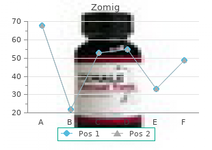 zomig 5 mg fast delivery