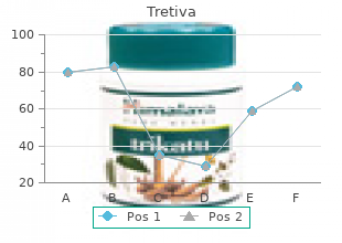 order 10mg tretiva with visa
