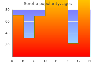 buy generic seroflo 250 mcg online