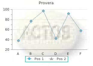 effective provera 5mg
